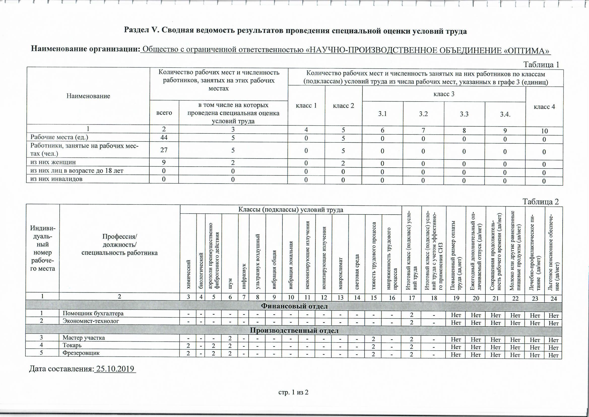 Результаты СОУТ 25.10.2019